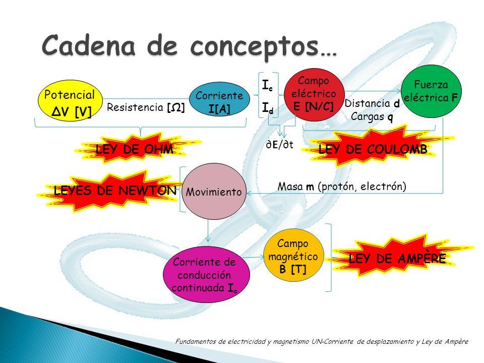 Cadena de conceptos… Ic Potencial ΔV [V] Id ∂E/∂t LEY DE OHM